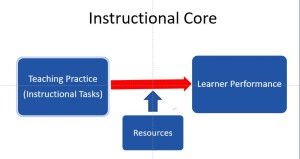 instuctional-core